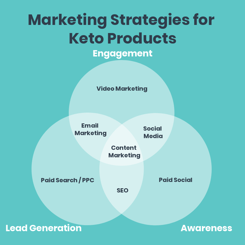 Keto Marketing Strategies Infograph