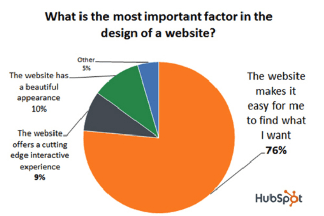 Hubspot features of ecommerce site