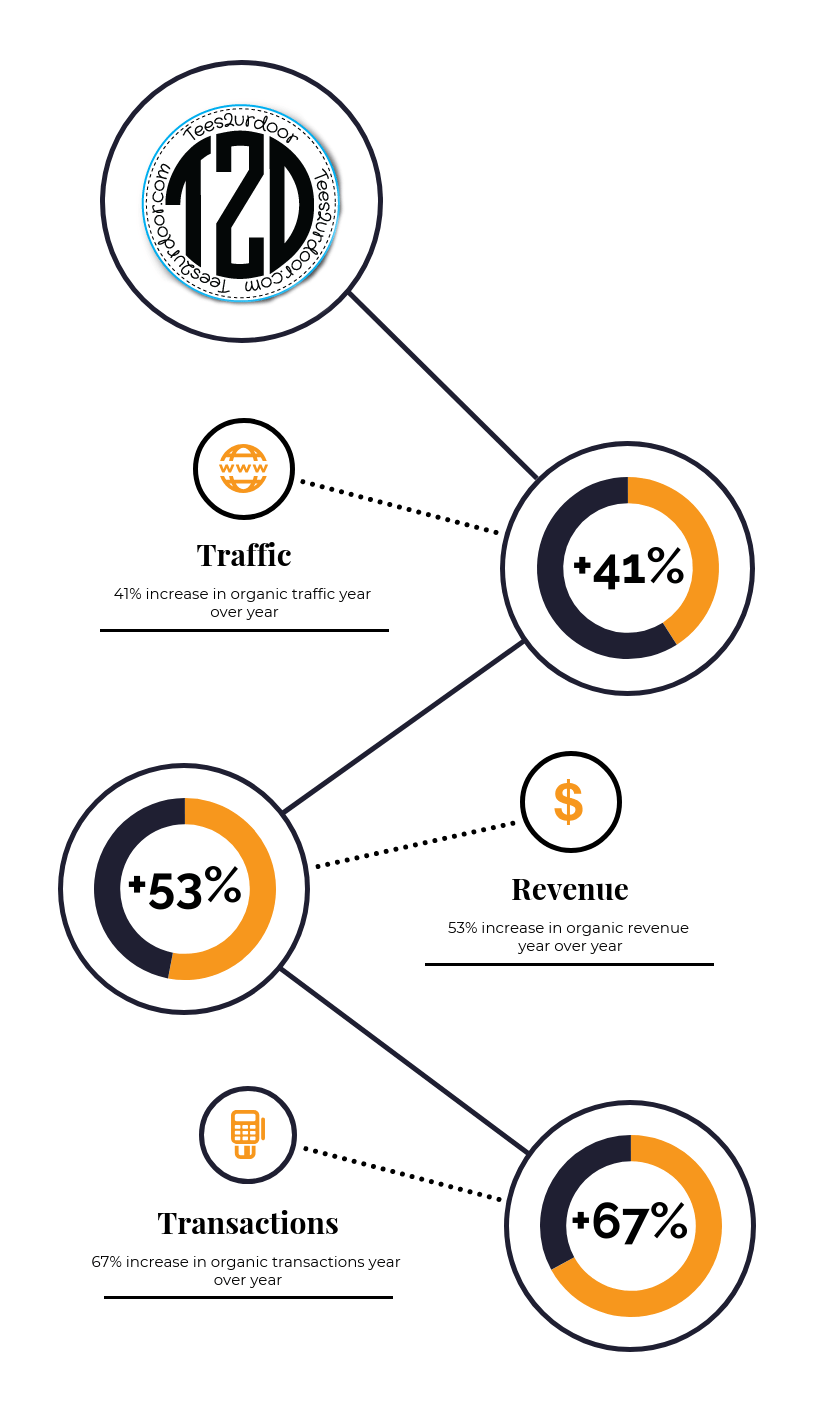 Tees2urdoor marketing case study infographic