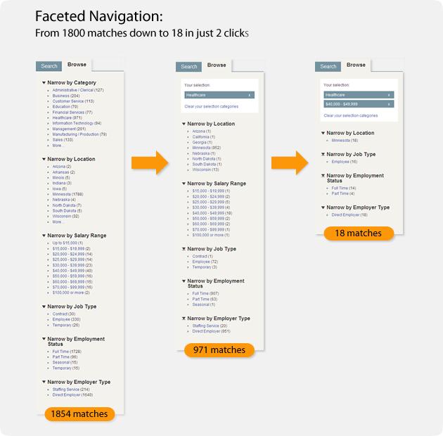 Customer Experience Navigation