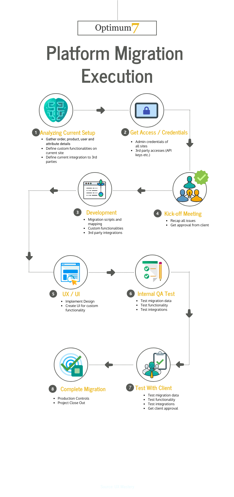 Ecommerce Migration Process Execution Chart