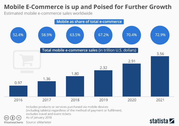 eCommerce Mobile App Growth