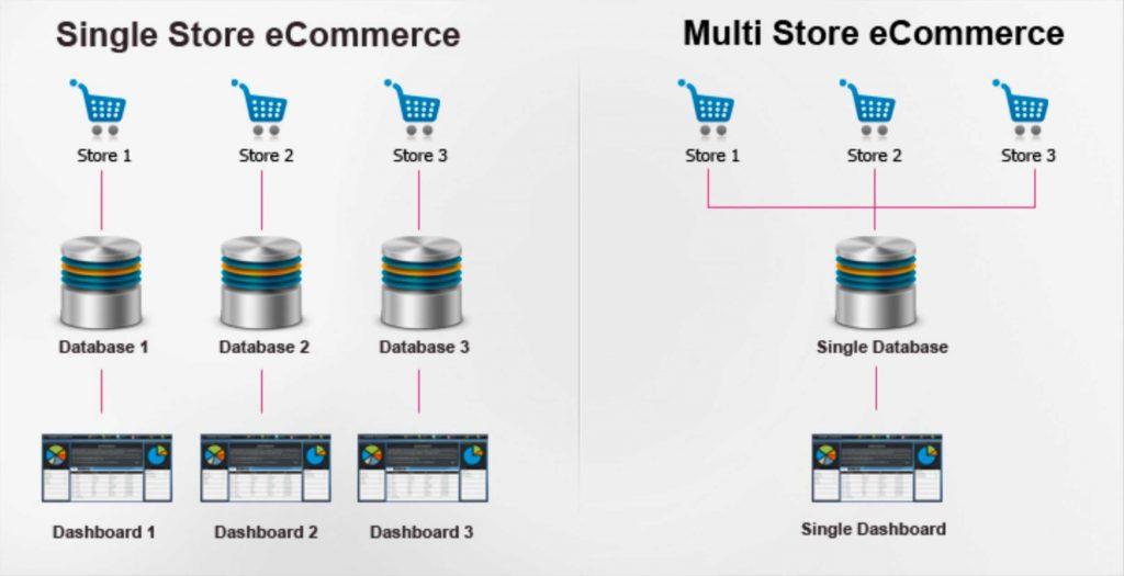 Multi Store eCommerce