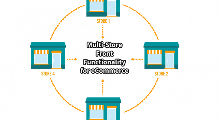 Multi Store Front Functionality