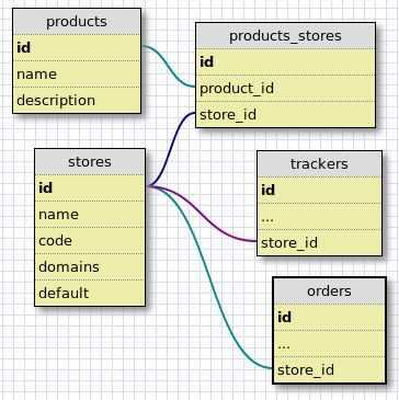 Multi Store Schema